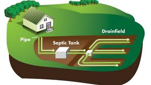 Blog Septic Tank