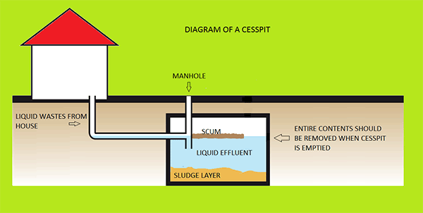 Septic pump schematic septic pump installation elsavadorla for Sewer system diagram